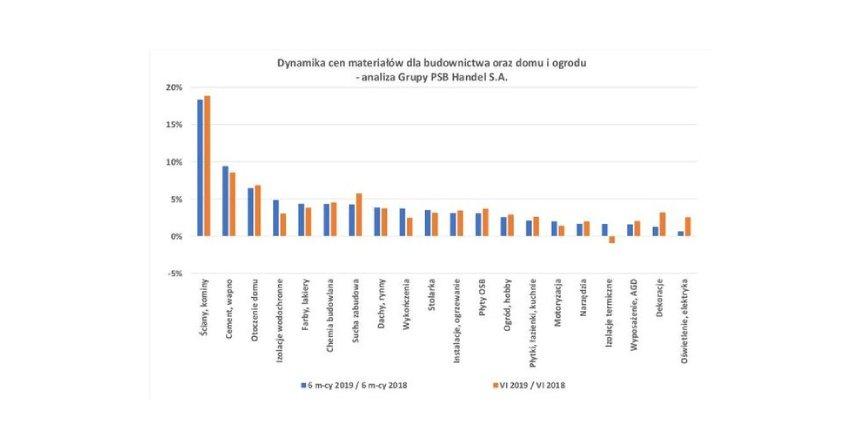 Ceny materiałów dla budownictwa, domu i ogrodu - czerwiec 2019 r. Fot. PSB