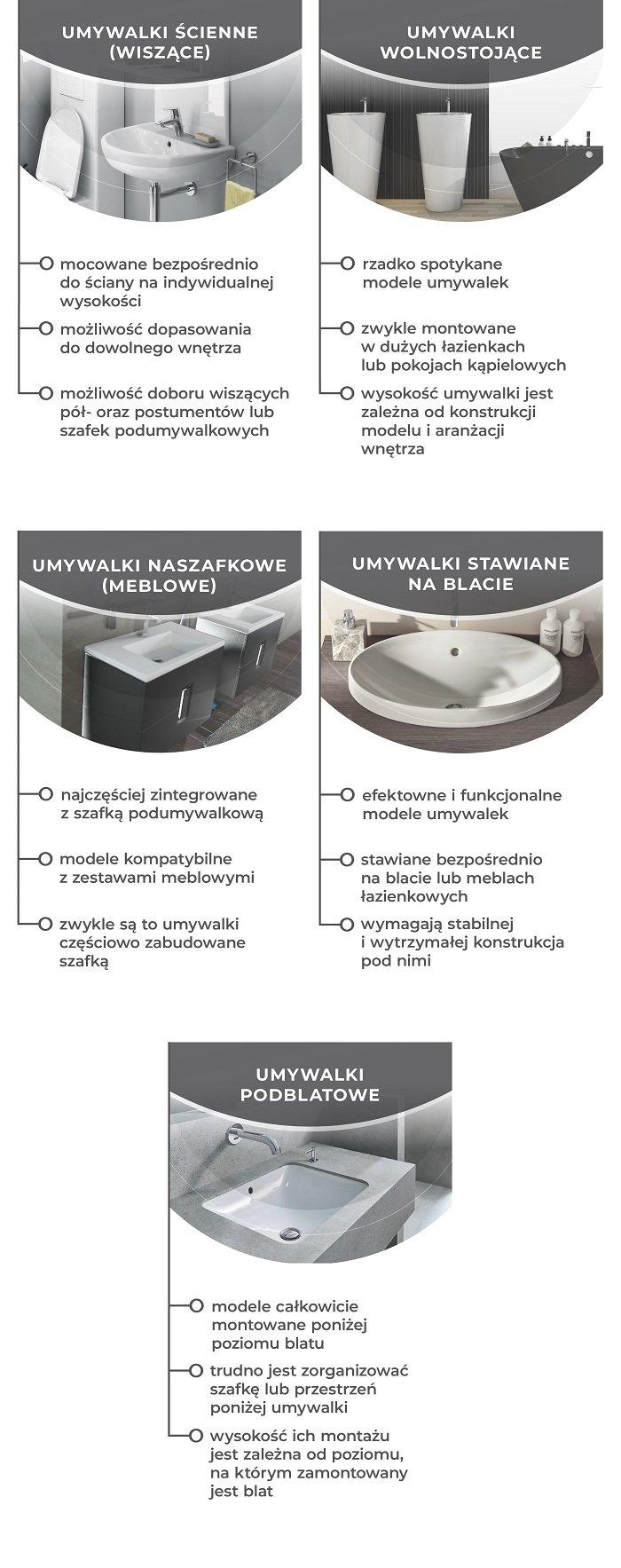 Na jakiej wysokości umywalka - infografika