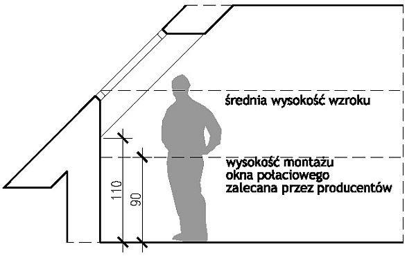 jak zaadaptowac gotowy projekt domu