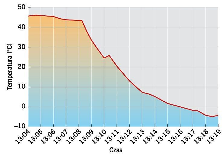 Rys. Zmiany temperatury w czasie na powierzchni ocieplonej elewacji wykonanej w ciemnym kolorze; rys. B. Serwatka-Berbeć