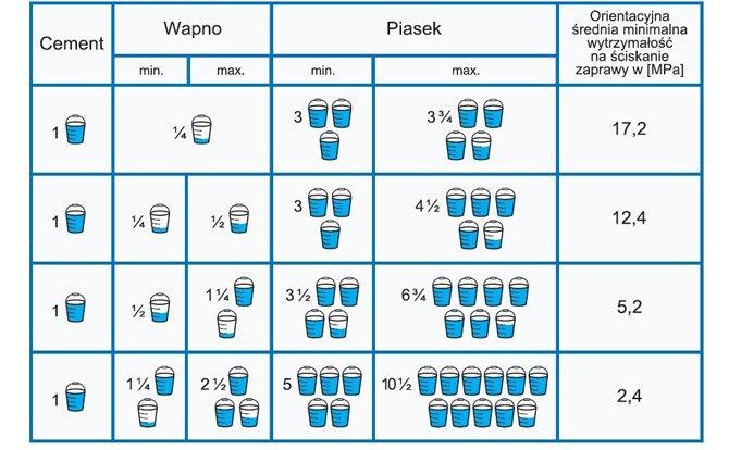 tabela 1 stowarzyszenie przemyslu wapienniczego