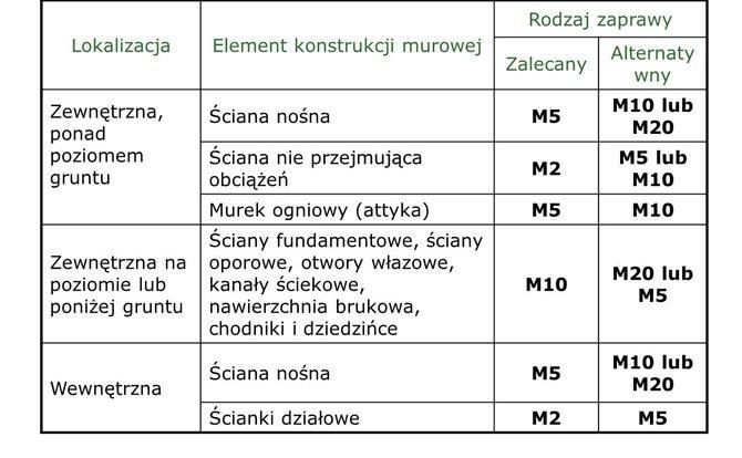 tabela 2stowarzyszenie przemyslu wapienniczego