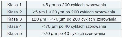 Tab. 1. Klasyfikacja farb wewnętrznych wg normy PN-EN 13300. Norma dzieli je na pięć klas w zależności od ubytku grubości startej powłoki po odpowiedniej ilości cykli szorowania.