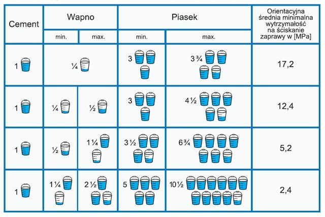 Proporcje objętościowe składników cementowo-wapiennych i wapienno-cementowych zapraw murarskich i tynkarskich
