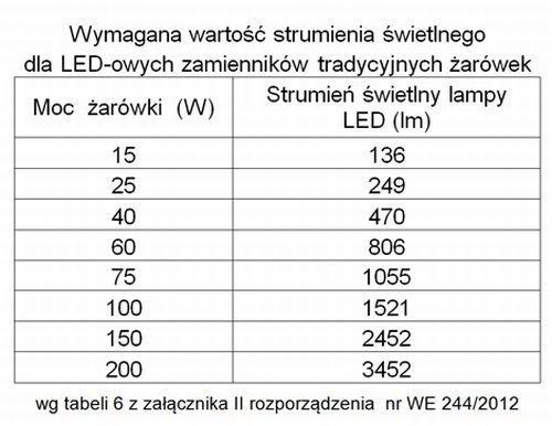 tabela wymagana wartosc strumienia swietlnego
