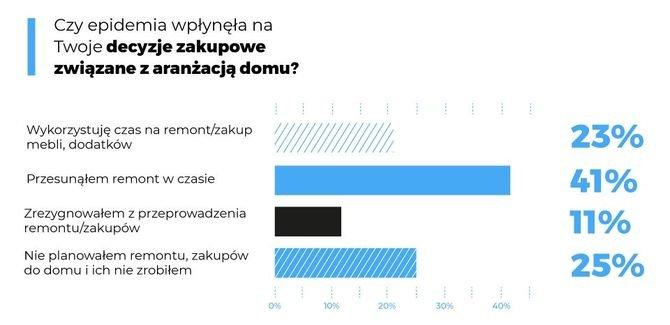 Zdjęcia: Homebook.pl