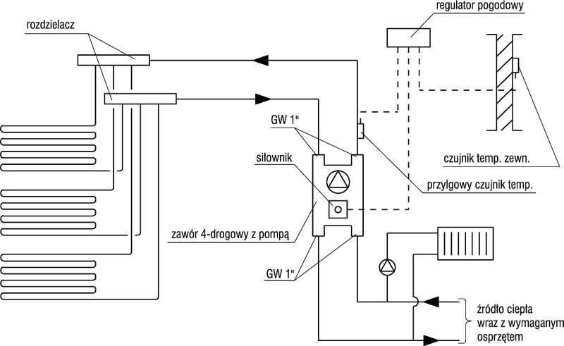 Poglądowy schemat połączenia instalacji grzejnikowej oraz ogrzewania podłogowego; rys. Purmo
