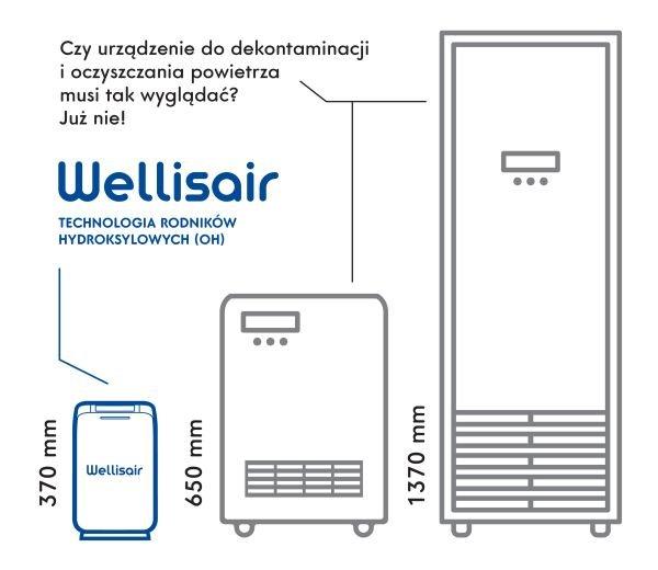 wellisair kompaktoweurzadzeniedodekontaminacji