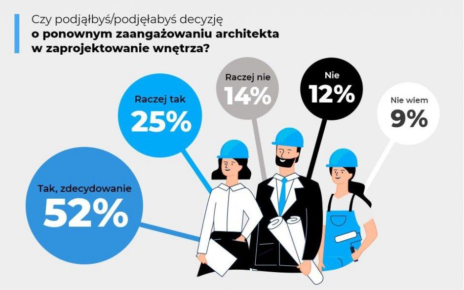 raport homebook architekt3