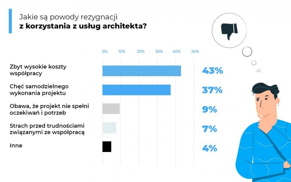 raport homebook architekt4
