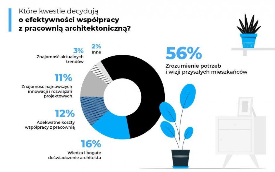 raport homebook architekt5
