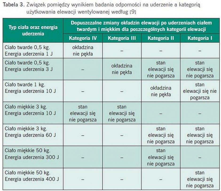tab3 termomodernizacja scian
